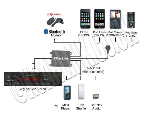 bmw 3 5 series e46 e39 xcarlink car ipod iphone interface